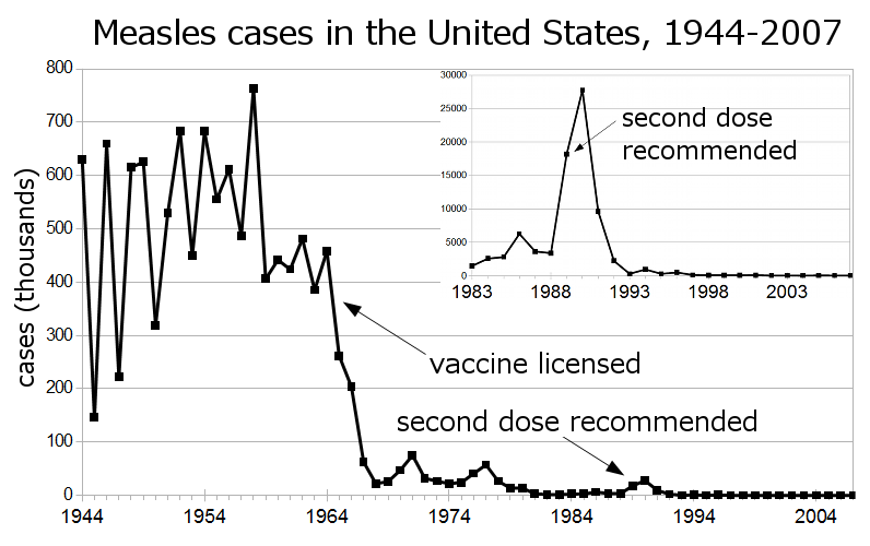 Measles_US_1944-2007_inset